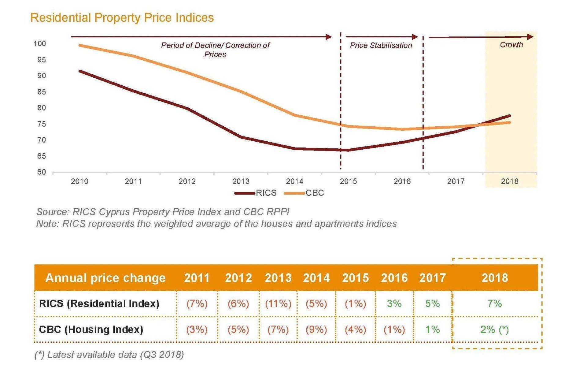 цены на недвижимость на кипре